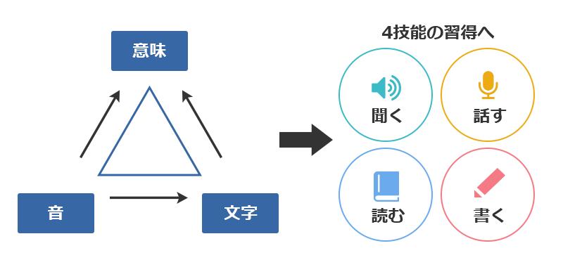 mpi英語プログラムの特徴