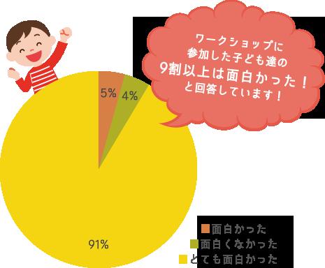 ワークショップに参加した子ども達の9割以上は面白かった!と回答しています!